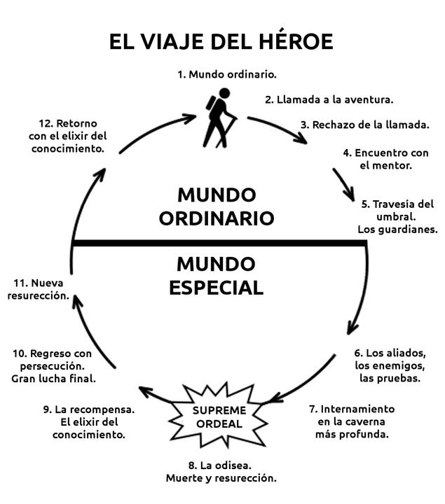 el viaje del heroe estructura novela